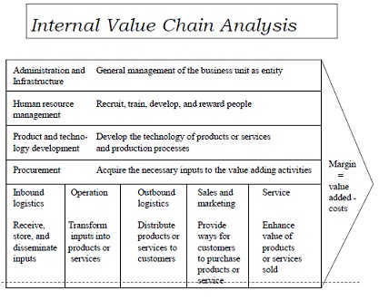 yahoo internal analysis Internal external risks in project management both exist,  but often takes project managers by surprise because of a deficient analysis of external threats.